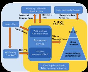 APSI Structure